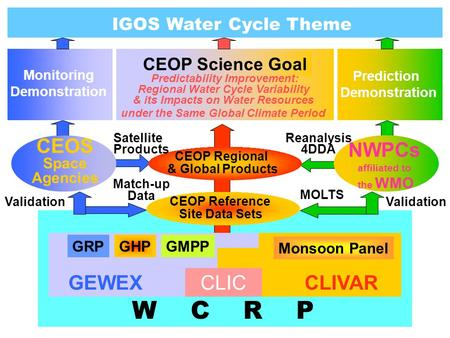 IGOS Water Cycle Theme CEOP Science Goal Predictability Improvement: Regional Water Cycle Variability & its Impacts on Water Resources under the Same Global.