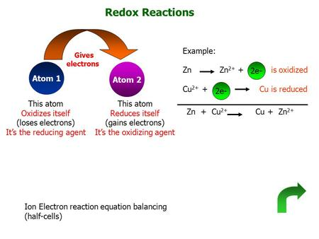 Redox Reactions Atom 1 Atom 2 Gives electrons This atom Oxidizes itself (loses electrons) It's the reducing agent This atom Reduces itself (gains electrons)