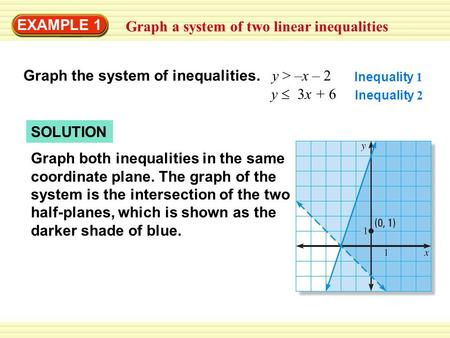SOLUTION EXAMPLE 1 Graph a system of two linear inequalities Graph the system of inequalities. y > –x – 2 y  3x + 6 Inequality 1 Inequality 2 Graph both.
