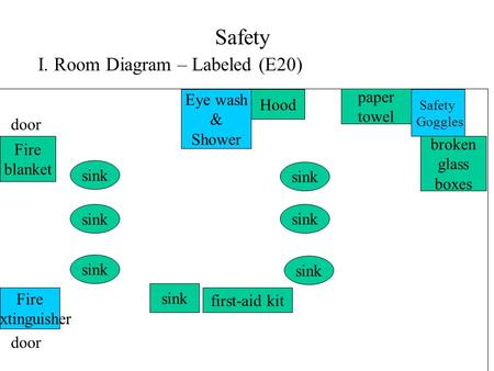 Safety I. Room Diagram – Labeled (E20) Safety Goggles Fire extinguisher Hood Eye wash & Shower sink Fire blanket paper towel broken glass boxes door first-aid.