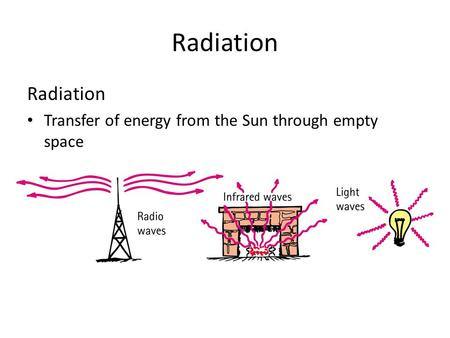 Radiation Transfer of energy from the Sun through empty space.