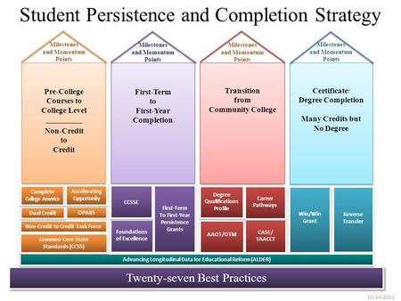 Student Persistence and Completion Strategy Twenty-seven Best Practices Milestones and Momentum Points Win/Win Grant Reverse Transfer First-Term to First-Year.