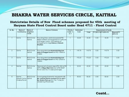 BHAKRA WATER SERVICES CIRCLE, KAITHAL Districtwise Details of New Flood schemes proposed for 45th meeting of Haryana State Flood Control Board under Head.