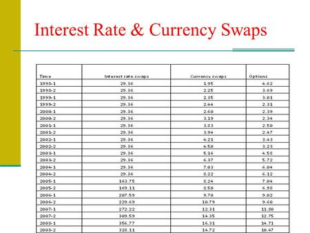Interest Rate & Currency Swaps. Swaps Swaps are introduced in the over the counter market 1981, and 1982 in order to: restructure assets, obligations.