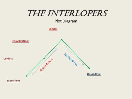 The Interlopers Plot Diagram