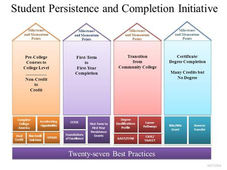 Student Persistence and Completion Initiative Twenty-seven Best Practices Milestones and Momentum Points Win/Win Grant Reverse Transfer Pre-College Courses.