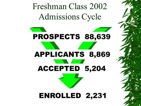 PROSPECTS 88,639 APPLICANTS 8,869 ACCEPTED 5,204 ENROLLED 2,231 Freshman Class 2002 Admissions Cycle.