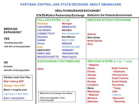 PARTISAN CONTROL AND STATE DECISIONS ABOUT OBAMACARE FULL GO STATES (n = 22) Arkansas Michigan CALIFORNIA MINNESOTA COLORADO NEVADA CONNECTICUT New Hampshire.