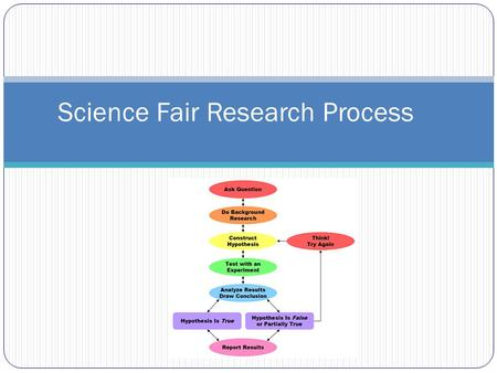 Science Fair Research Process