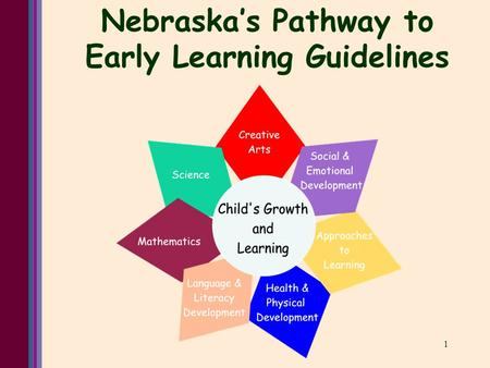 1 Nebraska's Pathway to Early Learning Guidelines.