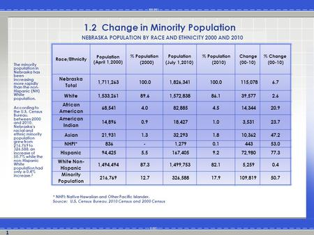 The minority population in Nebraska has been increasing more rapidly than the non- Hispanic (NH) White population. According to the U.S. Census Bureau,