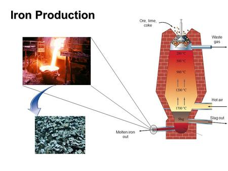 Iron Production Ore, lime, coke Waste gas Hot air Slag out