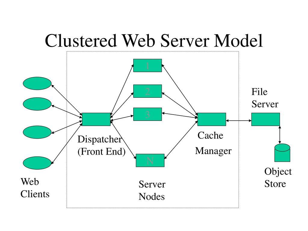 Модели веб серверов дпс девушки работа