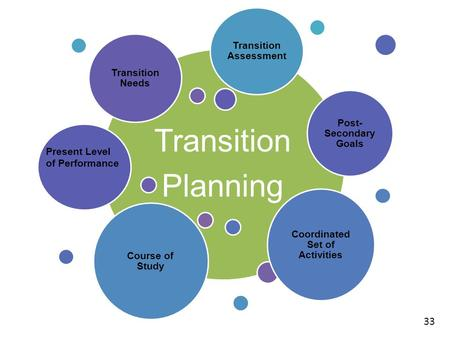 Transition Planning Transition Needs Post- Secondary Goals Coordinated Set of Activities Course of Study Transition Assessment 33 Present Level of Performance.