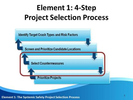 1 Element 1: The Systemic Safety Project Selection Process Element 1: 4-Step Project Selection Process.