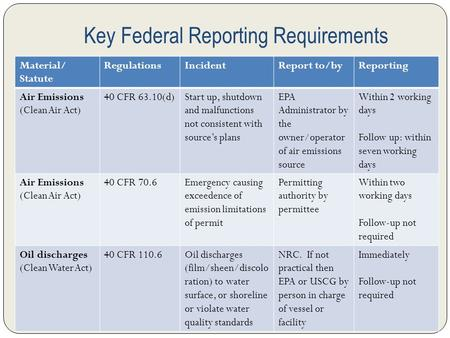 Key Federal Reporting Requirements Material/ Statute RegulationsIncidentReport to/byReporting Air Emissions (Clean Air Act) 40 CFR 63.10(d)Start up, shutdown.
