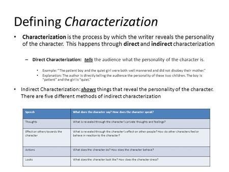 Defining Characterization Characterization is the process by which the writer reveals the personality of the character. This happens through direct and.