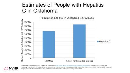 Estimates of People with Hepatitis C in Oklahoma Number People with Reactive anti-HCV Antibody United States Census Bureau 2010: Age and Sex Compositions.