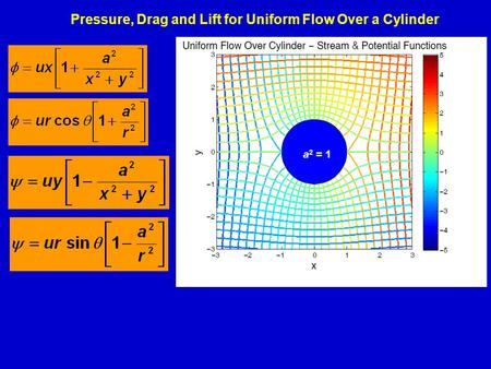 Pressure, Drag and Lift for Uniform Flow Over a Cylinder a 2 = 1.