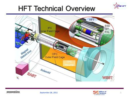 HFT Technical Overview September 26, 20111. HFT 2013 TPC FGT 2011 STAR Detectors Fast and Full azimuthal particle identification EMC+EEMC+FMS (-1 ≤ 