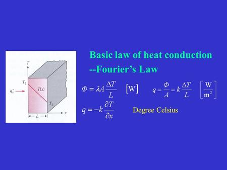 Basic law of heat conduction --Fourier's Law Degree Celsius.