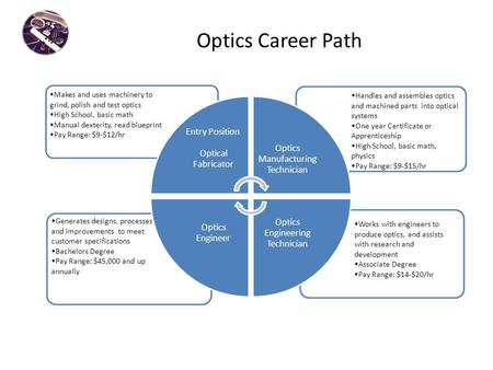 Optics Career Path Works with engineers to produce optics, and assists with research and development Associate Degree Pay Range: $14-$20/hr Generates designs,