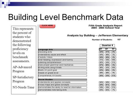 Building Level Benchmark Data This represents the percent of students who demonstrated the following proficiency levels on benchmark assessments. AP-Advanced.