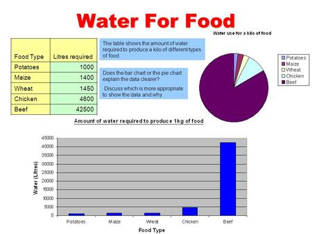 Water For Food Food TypeLitres required Potatoes1000 Maize1400 Wheat1450 Chicken4600 Beef42500 The table shows the amount of water required to produce.
