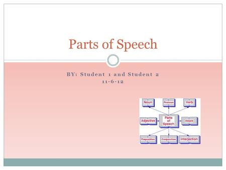 BY: Student 1 and Student 2 11-6-12 Parts of Speech.