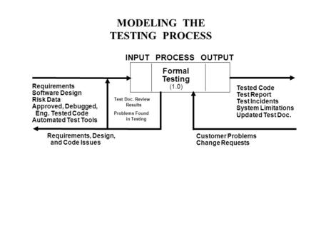 MODELING THE TESTING PROCESS Formal Testing (1.0) Requirements Software Design Risk Data Approved, Debugged, Eng. Tested Code Automated Test Tools Tested.