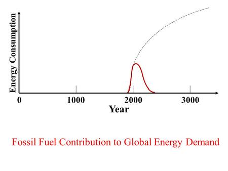 0100020003000 Energy Consumption Fossil Fuel Contribution to Global Energy Demand Year.