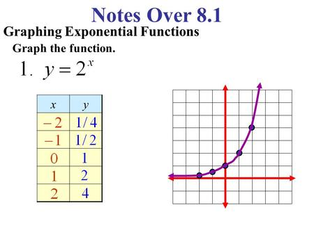 8.1 & 8.2 Exponential Functions 3/10/2014. In this lesson we ...