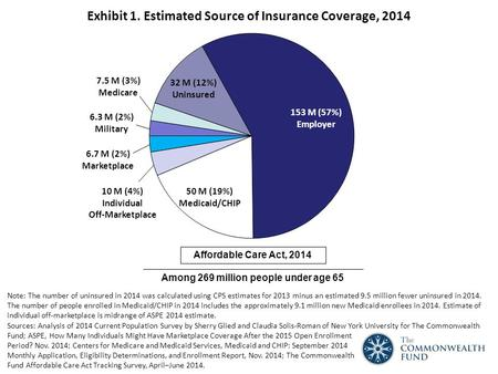 Exhibit 1. Estimated Source of Insurance Coverage, 2014 Note: The number of uninsured in 2014 was calculated using CPS estimates for 2013 minus an estimated.