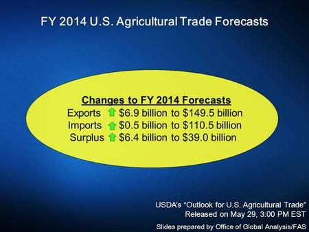 FY 2014 U.S. Agricultural Trade Forecasts Changes to FY 2014 Forecasts Exports $6.9 billion to $149.5 billion Imports $0.5 billion to $110.5 billion Surplus.