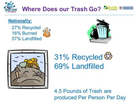 4.5 Pounds of Trash are produced Per Person Per Day Where Does our Trash Go? 27% Recycled 16% Burned 57% Landfilled Nationally: 31% Recycled 69% Landfilled.