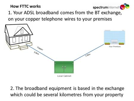 1. Your ADSL broadband comes from the BT exchange, on your copper telephone wires to your premises Copper 3.5Km 1.5Km 2. The broadband equipment is based.