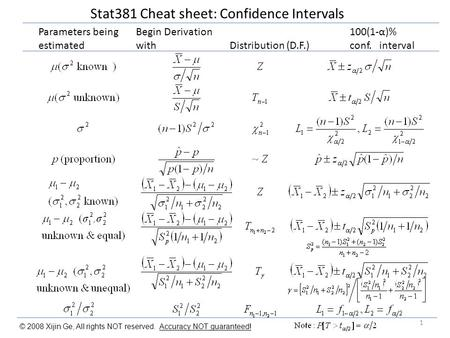 Stat381 Cheat sheet: Confidence Intervals