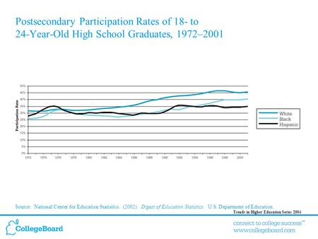 Trends in Higher Education Series 2004 Postsecondary Participation Rates of 18- to 24-Year-Old High School Graduates, 1972–2001 Source: National Center.