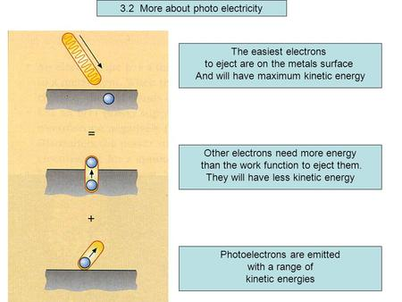 3.2 More about photo electricity The easiest electrons to eject are on the metals surface And will have maximum kinetic energy Other electrons need more.