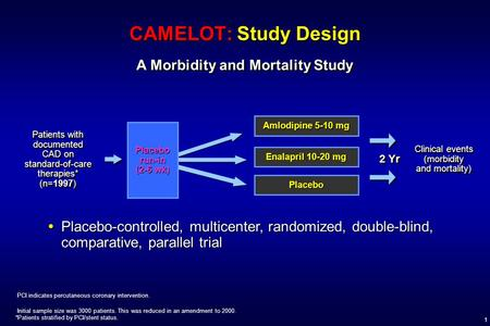 1 CAMELOT: Study Design A Morbidity and Mortality Study Patients with documented CAD on standard-of-care therapies* (n=1997) Clinical events (morbidity.