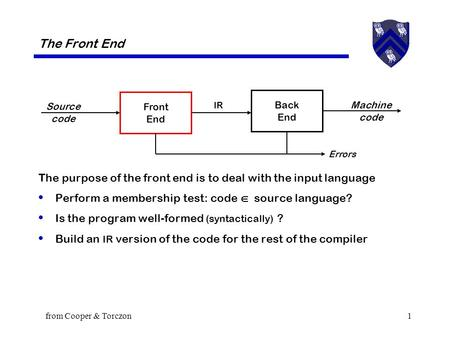From Cooper & Torczon1 The Front End The purpose of the front end is to deal with the input language Perform a membership test: code  source language?