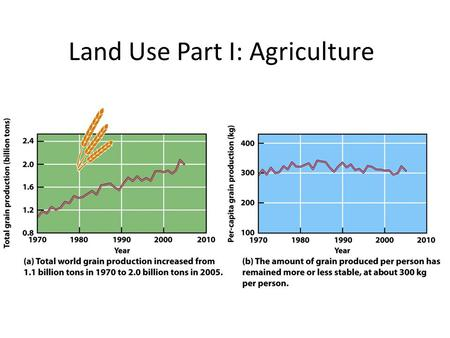 Land Use Part I: Agriculture. Food and Nutrition Foods humans eat are composed of several major types of biological molecules necessary to maintain health.
