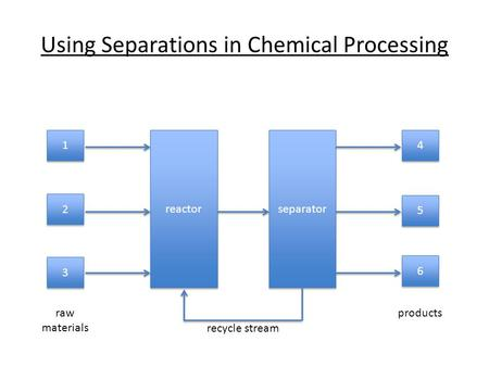 Using Separations in Chemical Processing reactor separator 1 1 2 2 3 3 4 4 6 6 5 5 raw materials products recycle stream.