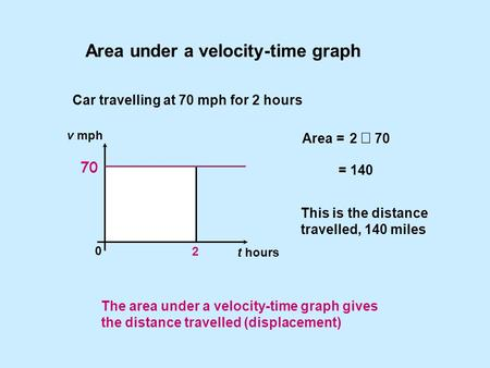 Area under a velocity-time graph Car travelling at 70 mph for 2 hours Area = This is the distance travelled, 140 miles 2  70 = 140 v mph t hours 0 2 70.