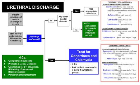 URETHRAL DISCHARGE Treat for Gonorrhoea and Chlamydia 4 Cs: