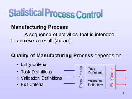 1 Manufacturing Process A sequence of activities that is intended to achieve a result (Juran). Quality of Manufacturing Process depends on Entry Criteria.