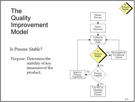 6-1 Is Process Stable ? The Quality Improvement Model Use SPC to Maintain Current Process Collect & Interpret Data Select Measures Define Process Is Process.