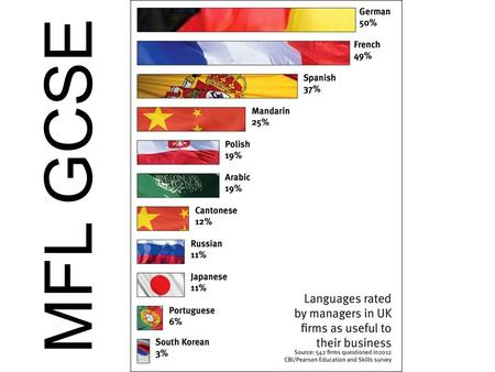 MFL GCSE. The Importance of Languages How many languages are spoken throughout the world? A) 100 B) 200 C)300 D)More than 500 Around 7,000.