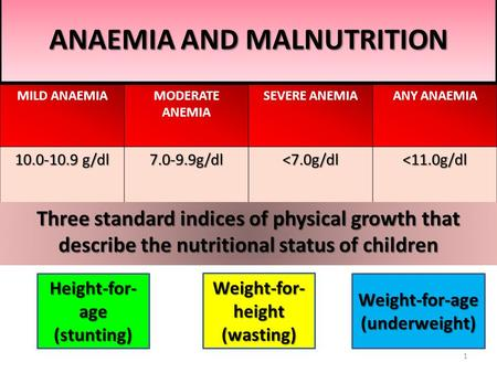 ANAEMIA AND MALNUTRITION MILD ANAEMIAMODERATE ANEMIA SEVERE ANEMIAANY ANAEMIA 10.0-10.9 g/dl 7.0-9.9g/dl