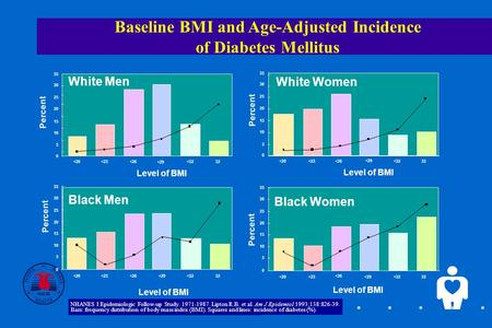 1 Baseline BMI and Age-Adjusted Incidence of Diabetes Mellitus White Men Level of BMI Percent 35 30 25 20 15 10 5 0